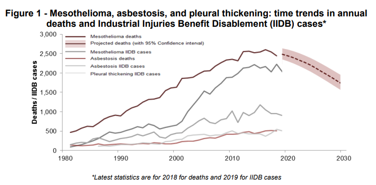 Meso, Asbestosis and pleural thickening time trend. updated 2020.PNG
